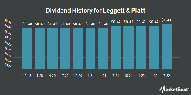Dividend Payments by Quarter for Leggett & Platt (NYSE:LEG)
