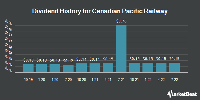 Dividend Payments by Quarter for Canadian Pacific Railway (NYSE:CP)