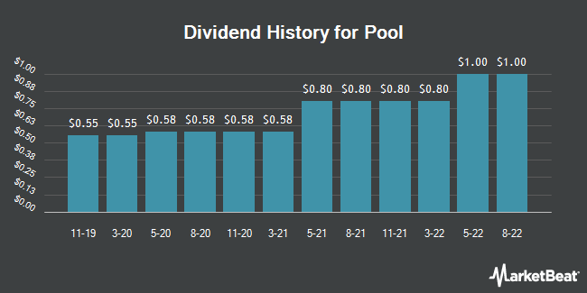 Dividend Payments by Quarter for Pool (NASDAQ:POOL)