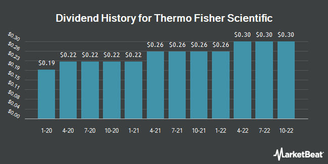 Dividend Payments by Quarter for Thermo Fisher Scientific (NYSE:TMO)