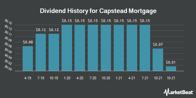 Dividend Payments by Quarter for Capstead Mortgage (NYSE:CMO)