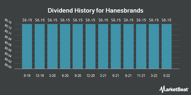 Dividend Payments by Quarter for Hanesbrands (NYSE:HBI)