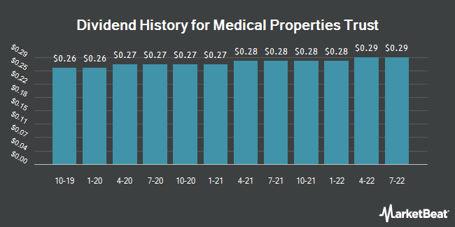 Dividend Payments by Quarter for Medical Properties Trust (NYSE:MPW)