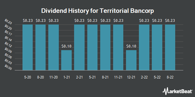 Dividend Payments by Quarter for Territorial Bancorp (NASDAQ:TBNK)