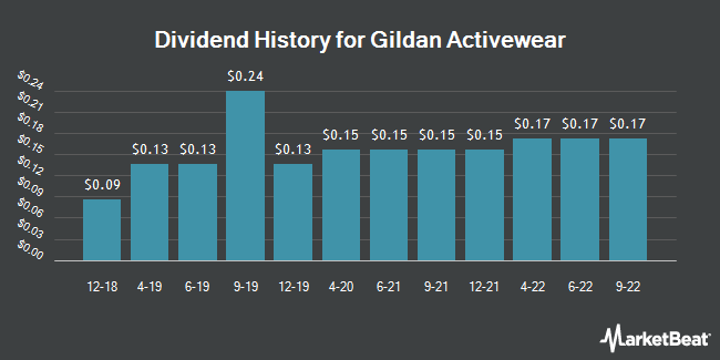 Dividend Payments by Quarter for Gildan Activewear (NYSE:GIL)