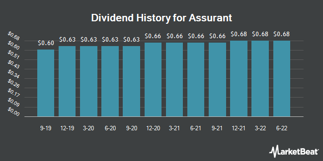 Dividend Payments by Quarter for Assurant (NYSE:AIZ)