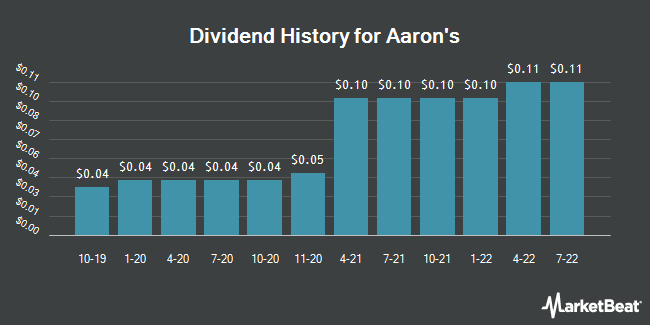 Dividend Payments by Quarter for Aaron`s, (NYSE:AAN)