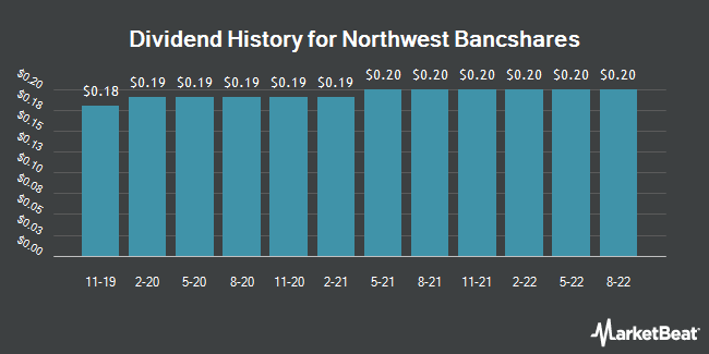 Dividend Payments by Quarter for Northwest Bancshares (NASDAQ:NWBI)