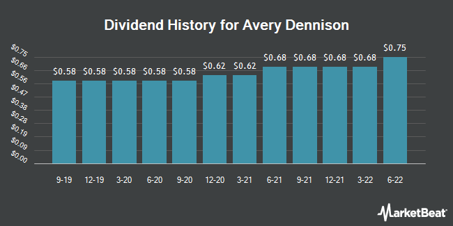 Dividend Payments by Quarter for Avery Dennison (NYSE:AVY)