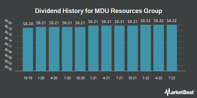 Dividend Payments by Quarter for MDU Resources Group (NYSE:MDU)