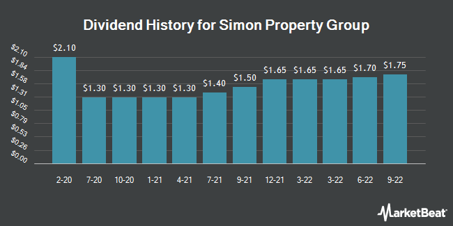 Dividend Payments by Quarter for Simon Property Group (NYSE:SPG)