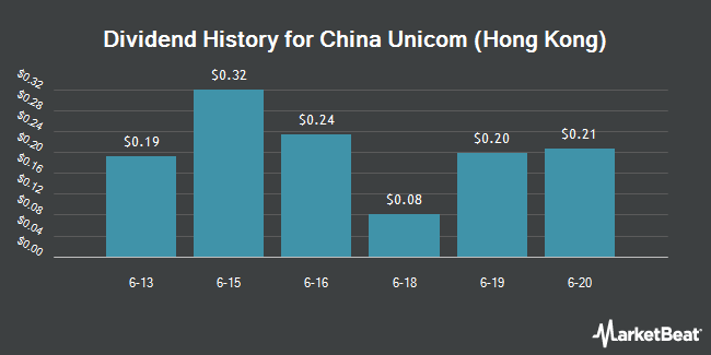 Dividend Payments by Quarter for China Unicom (Hong Kong) (NYSE:CHU)