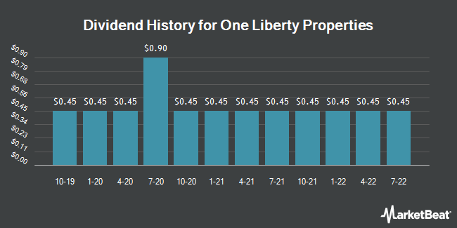 Dividend Payments by Quarter for One Liberty Properties (NYSE:OLP)