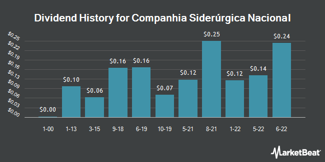 Dividend Payments by Quarter for Companhia Siderúrgica Nacional (NYSE:SID)