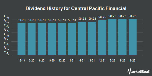 Dividend Payments by Quarter for Central Pacific Financial (NYSE:CPF)