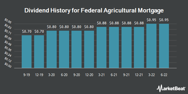 Dividend Payments by Quarter for Federal Agricultural Mortgage (NYSE:AGM)