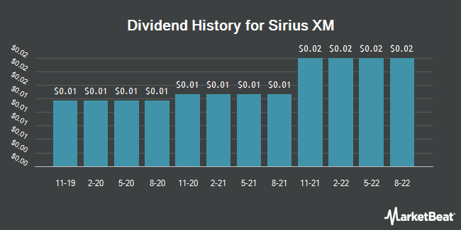 Dividend Payments by Quarter for Sirius XM Holdings (NASDAQ:SIRI)