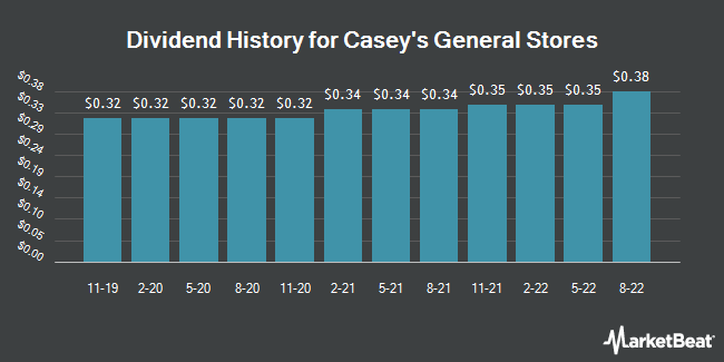 Dividend Payments by Quarter for Casey`s General Stores (NASDAQ:CASY)