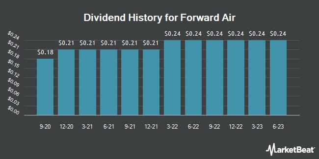 Dividend Payments by Quarter for Forward Air (NASDAQ:FWRD)