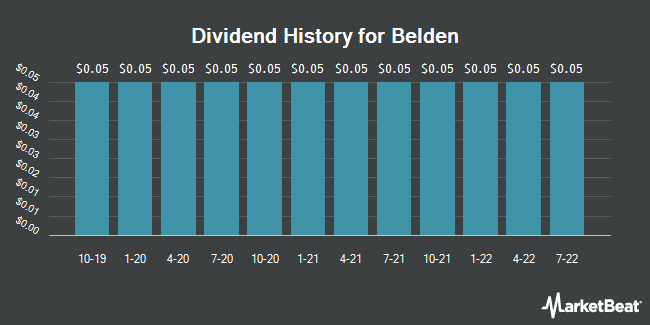 Dividend Payments by Quarter for Belden (NYSE:BDC)