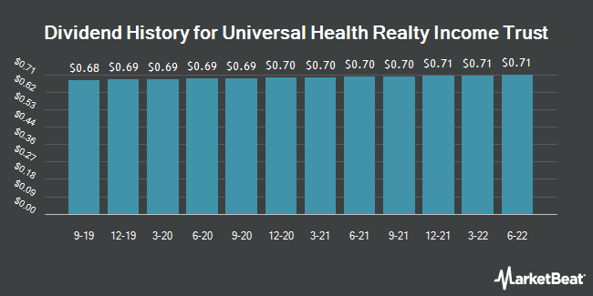 Dividend Payments by Quarter for Universal Health Realty Income Trust (NYSE:UHT)