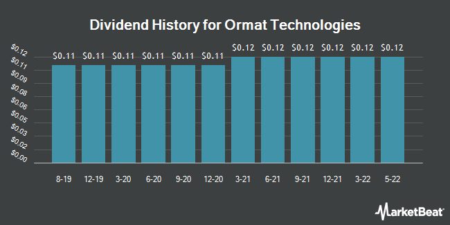 Dividend Payments by Quarter for Ormat Technologies (NYSE:ORA)