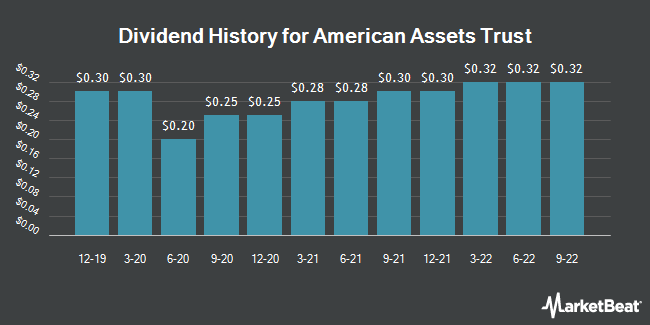 Dividend Payments by Quarter for American Assets Trust (NYSE:AAT)