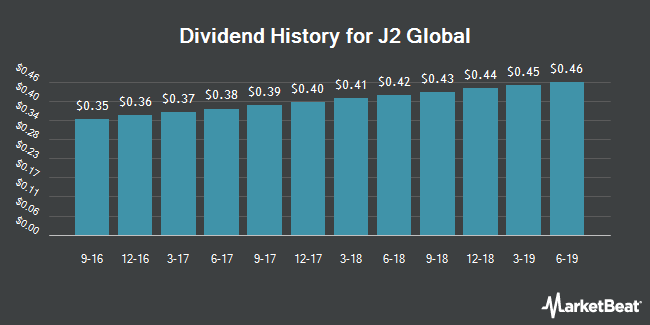 Dividend Payments by Quarter for J2 Global (NASDAQ:JCOM)