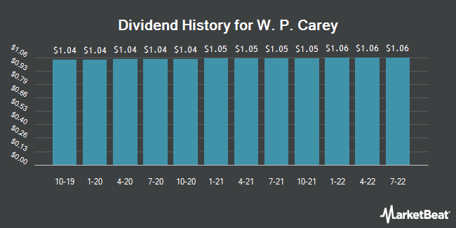 Dividend Payments by Quarter for W.P. Carey Inc. REIT (NYSE:WPC)