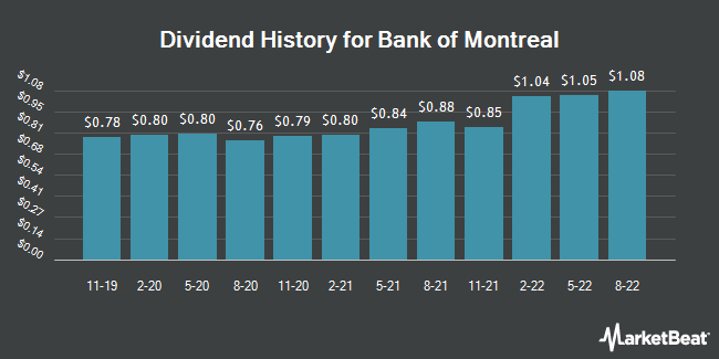 Dividend Payments by Quarter for Bank of Montreal (NYSE:BMO)