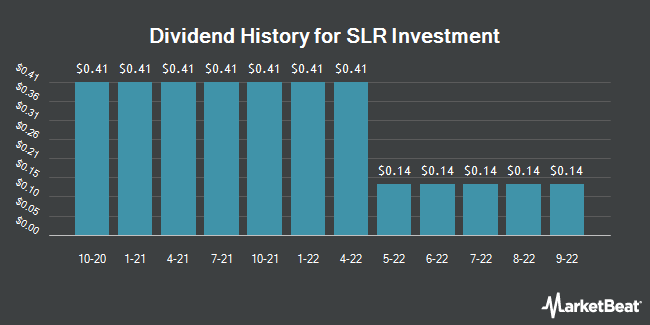 Dividend Payments by Quarter for Solar Capital (NASDAQ:SLRC)
