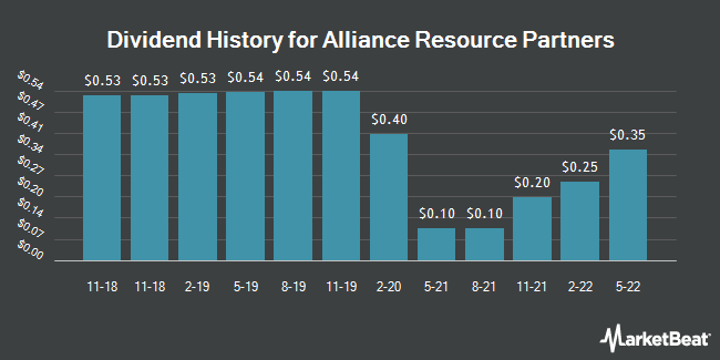 Dividend Payments by Quarter for Alliance Resource Partners (NASDAQ:ARLP)