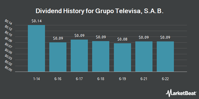 Dividend Payments by Quarter for GRUPO TELEVISA/S (NYSE:TV)