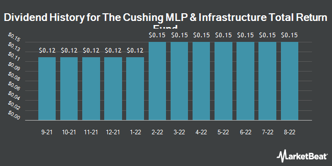 Dividend Payments by Quarter for Cushing MLP Total Return Fund (NYSE:SRV)