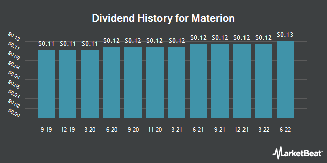Dividend Payments by Quarter for Materion (NYSE:MTRN)