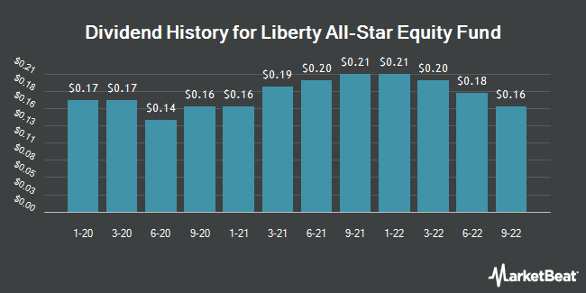 Dividend Payments by Quarter for Liberty All-Star Equity Fund (NYSE:USA)