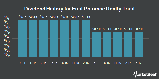 Dividend Payments by Quarter for First Potomac Realty Trust (NYSE:FPO)