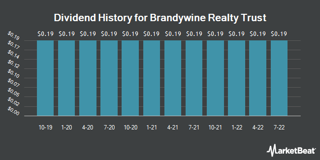 Dividend Payments by Quarter for Brandywine Realty Trust (NYSE:BDN)