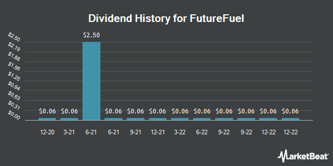 Dividend Payments by Quarter for FutureFuel (NYSE:FF)