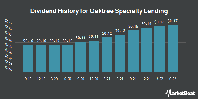 Dividend Payments by Quarter for Oaktree Specialty Lending (NASDAQ:OCSL)