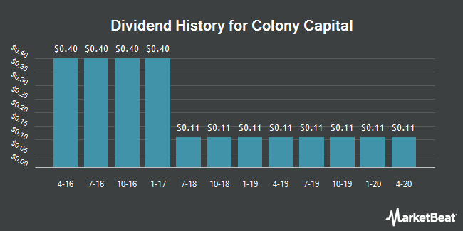 Dividend Payments by Quarter for Colony Capital (NYSE:CLNY)