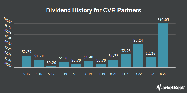 Dividend Payments by Quarter for CVR Partners (NYSE:UAN)