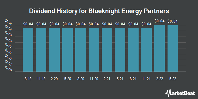 Dividend Payments by Quarter for Blueknight Energy Partners (NASDAQ:BKEP)
