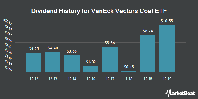 Dividend Payments by Quarter for VanEck Vectors Coal ETF (NYSEARCA:KOL)