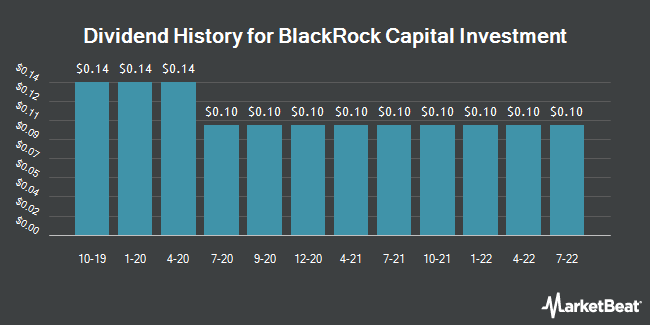 Dividend Payments by Quarter for Blackrock Capital Investment (NASDAQ:BKCC)