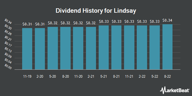 Dividend Payments by Quarter for Lindsay (NYSE:LNN)