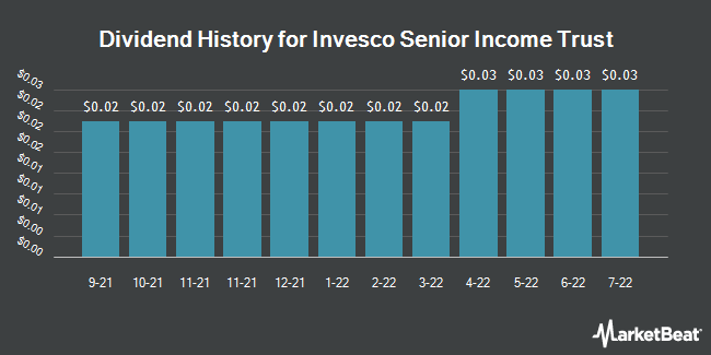 Dividend Payments by Quarter for Invesco Senior Income Trust (NYSE:VVR)