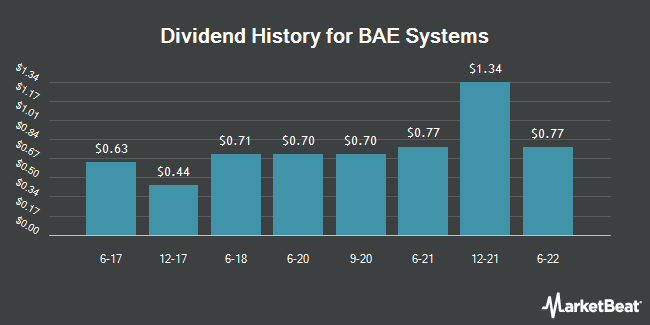 Dividend Payments by Quarter for Bae Systems PLC (OTCMKTS:BAESY)