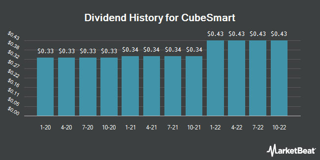 Dividend Payments by Quarter for CubeSmart (NYSE:CUBE)