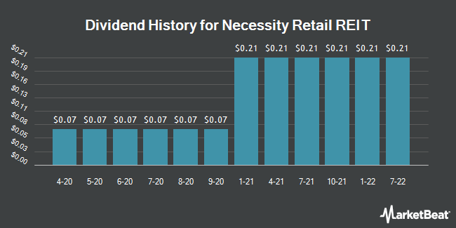 Dividend Payments by Quarter for American Finance Trust (NASDAQ:AFIN)